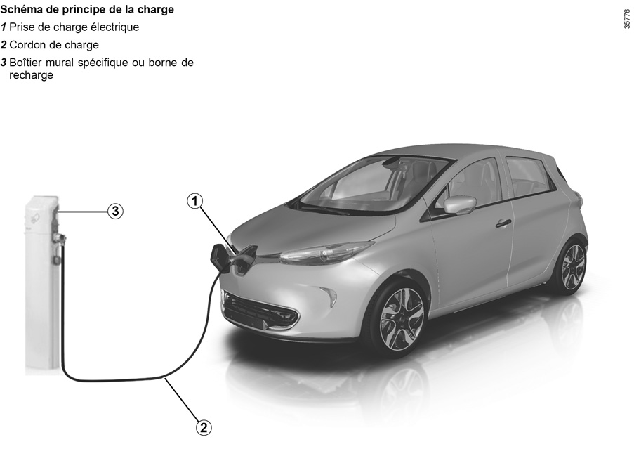 e guide renault com zoe laissez vous aider par les technologies de votre v hicule v hicule. Black Bedroom Furniture Sets. Home Design Ideas